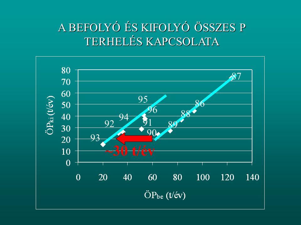 A FELSŐ TÁROZÓ P VISSZATARTÁSA D P Tervezett = f (P be, Q be, v s ) /Vollenweider/ ?