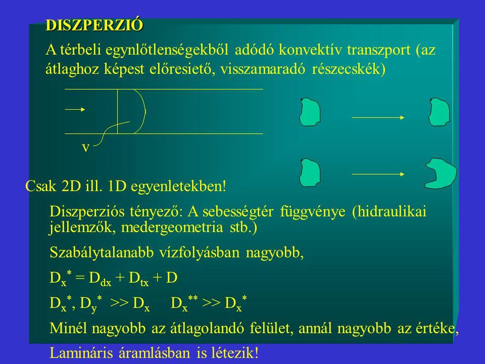 DISZPERZIÓ DISZPERZIÓ A térbeli egynlőtlenségekből adódó konvektív transzport (az átlaghoz képest előresiető, visszamaradó részecskék) v Csak 2D ill.