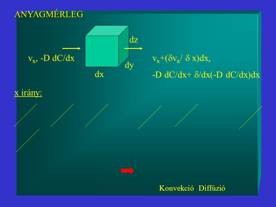 dx dy dz ANYAGMÉRLEG v x, -D dC/dx v x +(  v x /  x)dx, -D dC/dx+  /dx(-D dC/dx)dx x irány: Konvekció Diffúzió