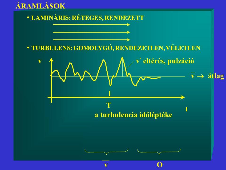 ÁRAMLÁSOK LAMINÁRIS: RÉTEGES, RENDEZETT TURBULENS: GOMOLYGÓ, RENDEZETLEN, VÉLETLEN t v v  átlag v ' eltérés, pulzáció T a turbulencia időléptéke vO