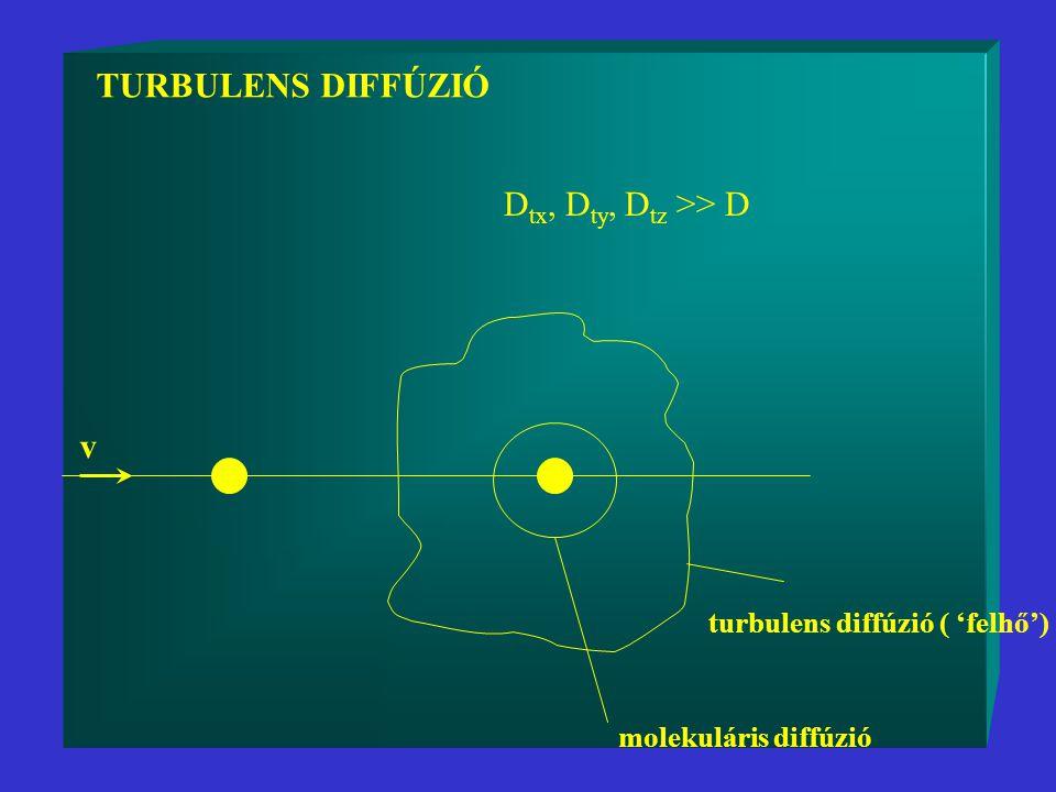TURBULENS DIFFÚZIÓ v turbulens diffúzió ( 'felhő') molekuláris diffúzió D tx, D ty, D tz >> D