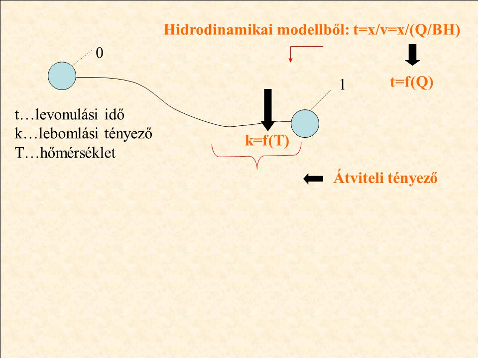0 1 t…levonulási idő k…lebomlási tényező T…hőmérséklet Hidrodinamikai modellből: t=x/v=x/(Q/BH) t=f(Q) k=f(T) Átviteli tényező