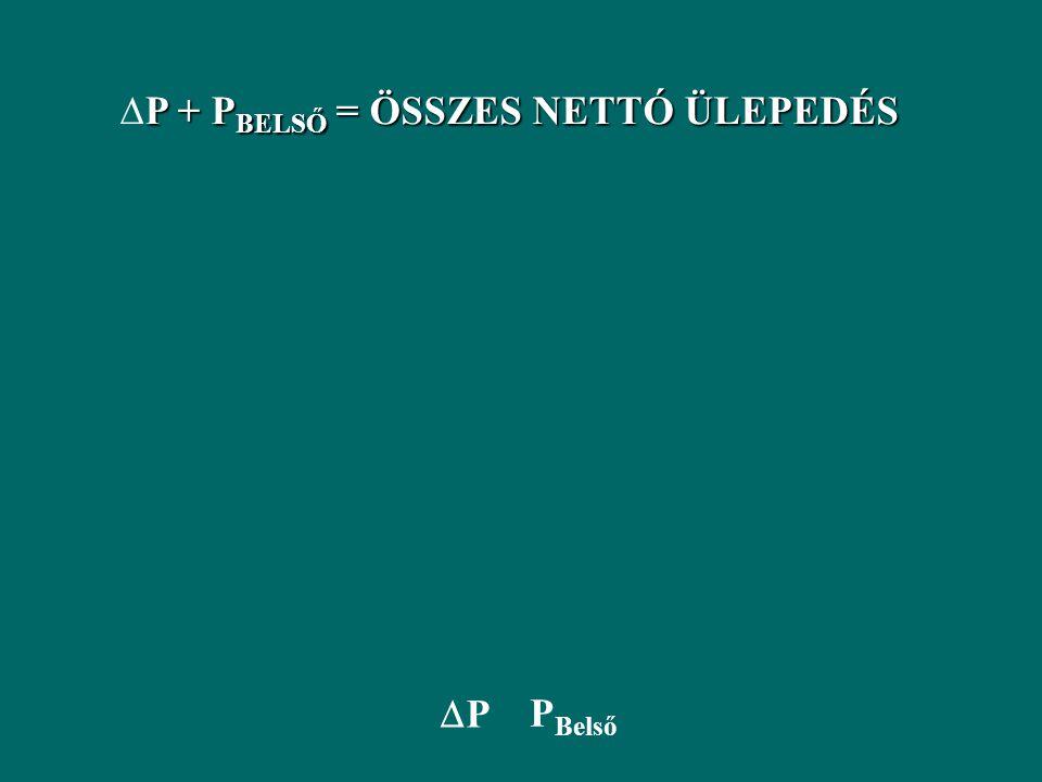 ORP Alga P felvétel Mineralizáció Külső terhelés adszorpció 1988 Alga P felvétel 1992 deszorpció Külső terhelés Mineralizáció