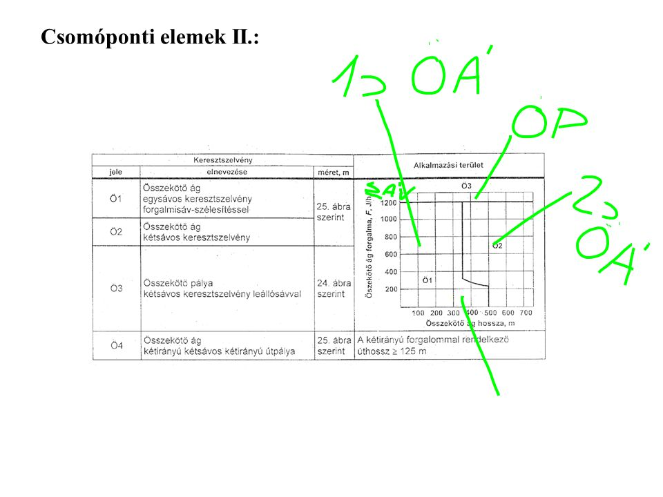 Csomóponti elemek II.:
