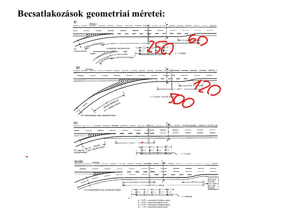 Becsatlakozások geometriai méretei: