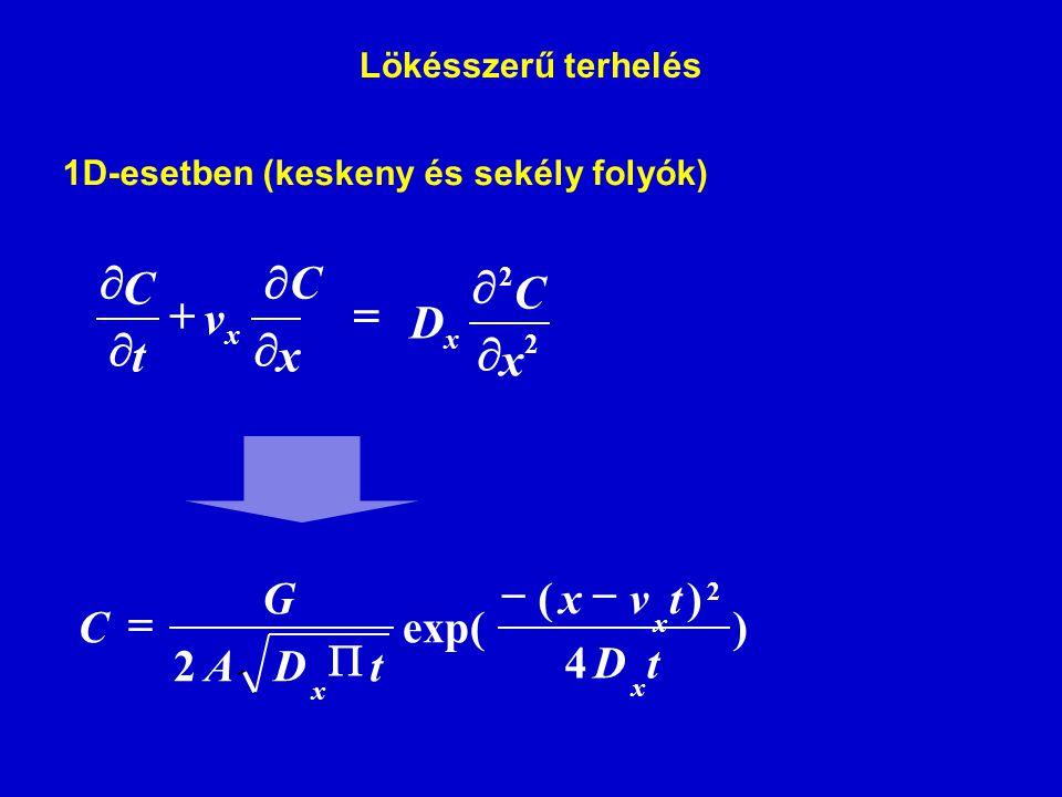 1D-esetben (keskeny és sekély folyók)   CC    x v t C x 2 2 x C D x   2 ) 4 )( exp( 2 tD tvx tDA G C x x x    Lökésszerű terhelés