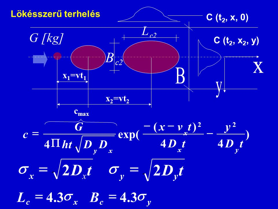 ) 44 )( exp( 4 22 tD y tD tvx DDht G c yx x xy     tD xx 2  tD yy 2   xc L3.4  yc B3.4  G [kg] c2 B L x 2 =vt 2 c max x 1 =vt 1 C (t 2, x