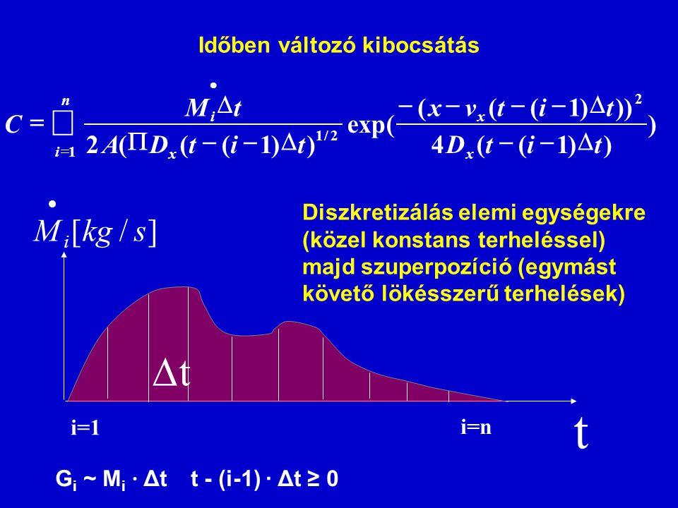 ) ))1((4 )))1((( exp( ))1(((2 2 1 2/1 titD titvx titDA tM C x x n i x i         Időben változó kibocsátás ]/[skgM i  t  t i=1 i=n D