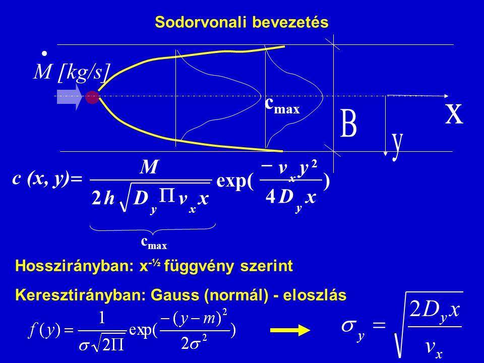 ) ))1((4 )))1((( exp( ))1(((2 2 1 2/1 titD titvx titDA tM C x x n i x i         Időben változó kibocsátás ]/[skgM i  t  t i=1 i=n Diszkretizálás elemi egységekre (közel konstans terheléssel) majd szuperpozíció (egymást követő lökésszerű terhelések) G i ~ M i · Δtt - (i-1) · Δt ≥ 0