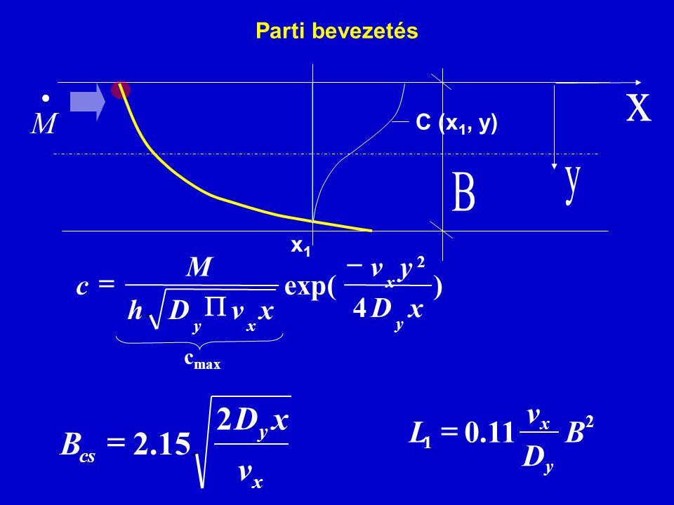 Parti bevezetés  M x y cs v xD B 2 15.2  2 1 11.0B D v L y x  ) 4 exp( 2 xD yv xvDh M c y x xy    c max C (x 1, y) x1x1