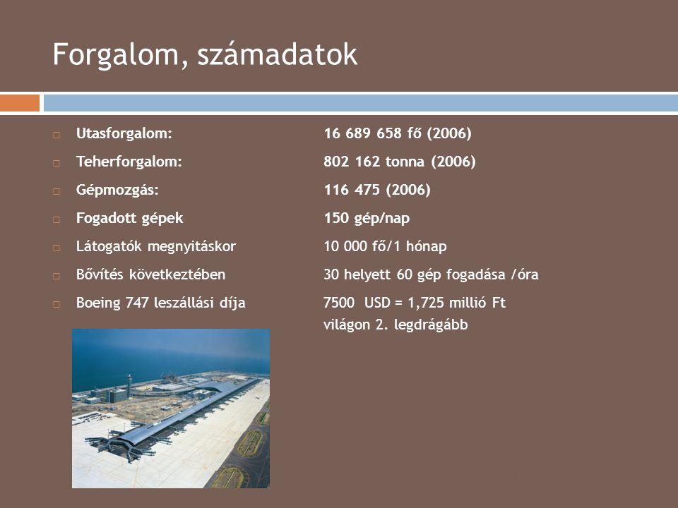 Forgalom, számadatok 2014.04.15.  Utasforgalom:16 689 658 fő (2006)  Teherforgalom:802 162 tonna (2006)  Gépmozgás:116 475 (2006)  Fogadott gépek1