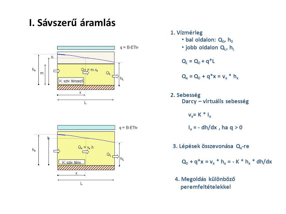 1. Vízmérleg bal oldalon: Q 0, h 0 jobb oldalon Q L, h L Q L = Q 0 + q*L Q x = Q 0 + q*x = v x * h x 2. Sebesség Darcy – virtuális sebesség v x = K *
