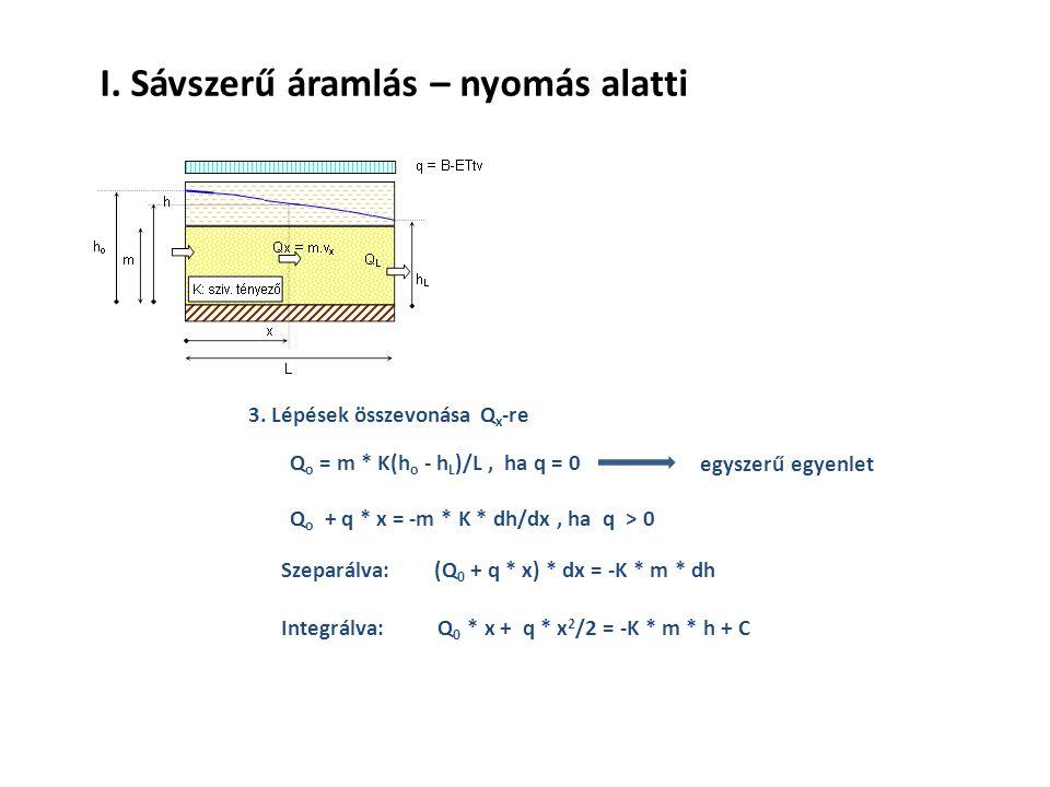 3. Lépések összevonása Q x -re Q o = m * K(h o - h L )/L, ha q = 0 Q o + q * x = -m * K * dh/dx, ha q > 0 egyszerű egyenlet Szeparálva: (Q 0 + q * x)