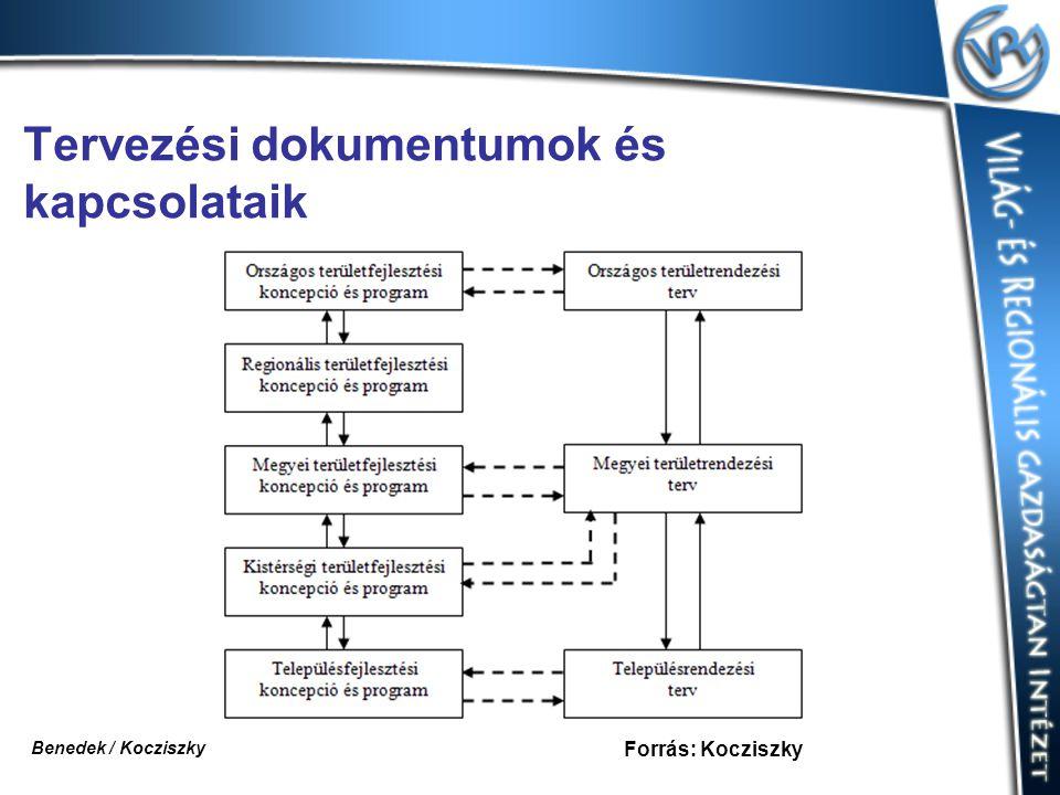 Tervezési dokumentumok és kapcsolataik Forrás: Kocziszky Benedek / Kocziszky