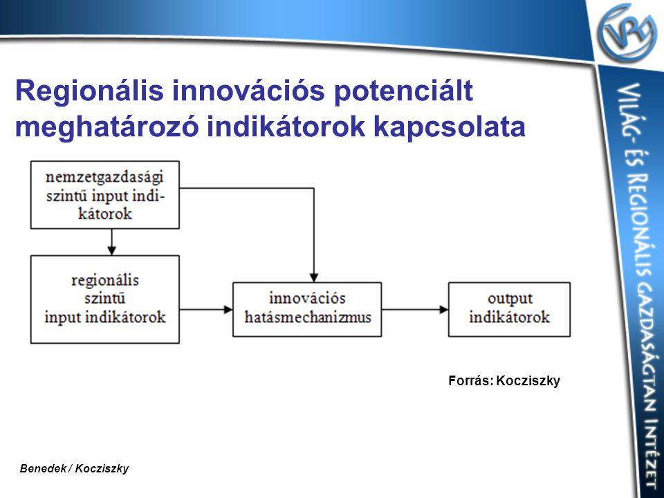 Regionális innovációs potenciált meghatározó indikátorok kapcsolata Forrás: Kocziszky Benedek / Kocziszky