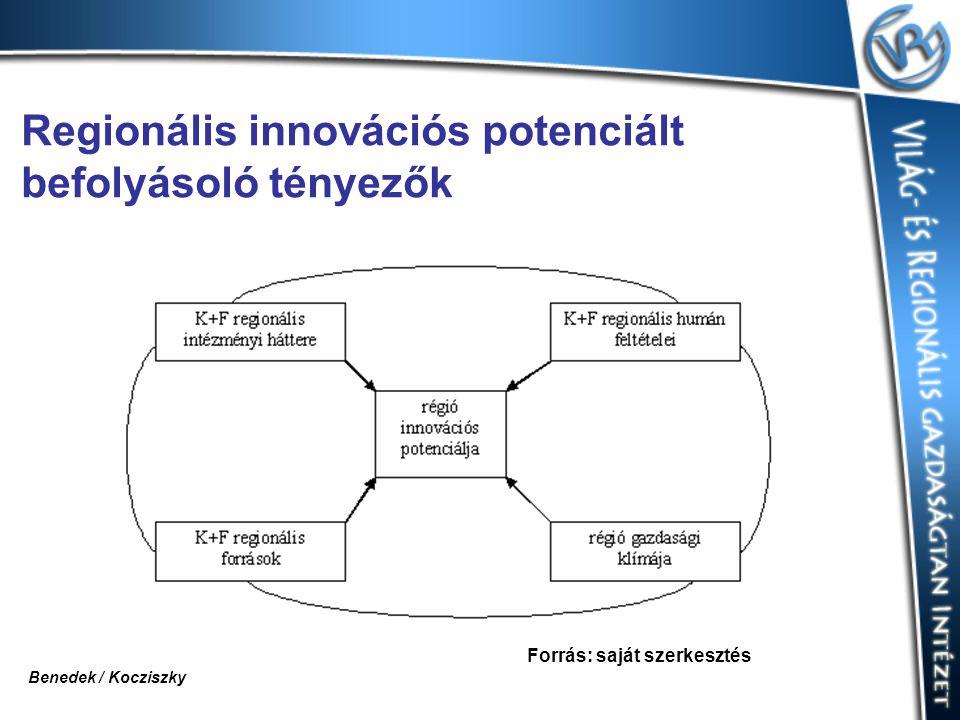 Regionális innovációs potenciált befolyásoló tényezők Forrás: saját szerkesztés Benedek / Kocziszky