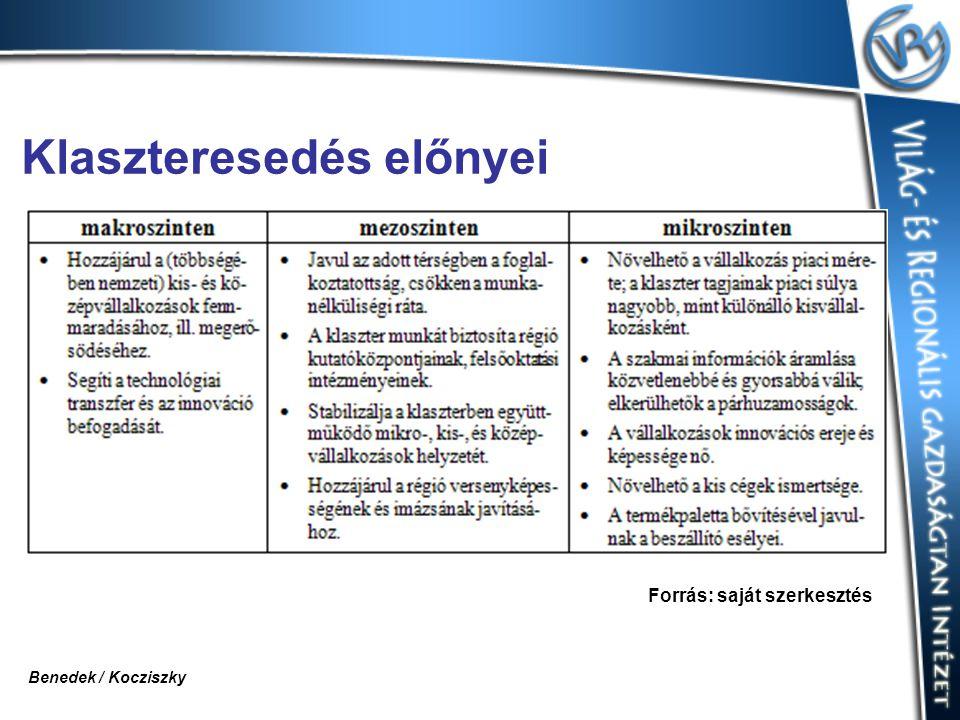 Klaszteresedés előnyei Forrás: saját szerkesztés Benedek / Kocziszky