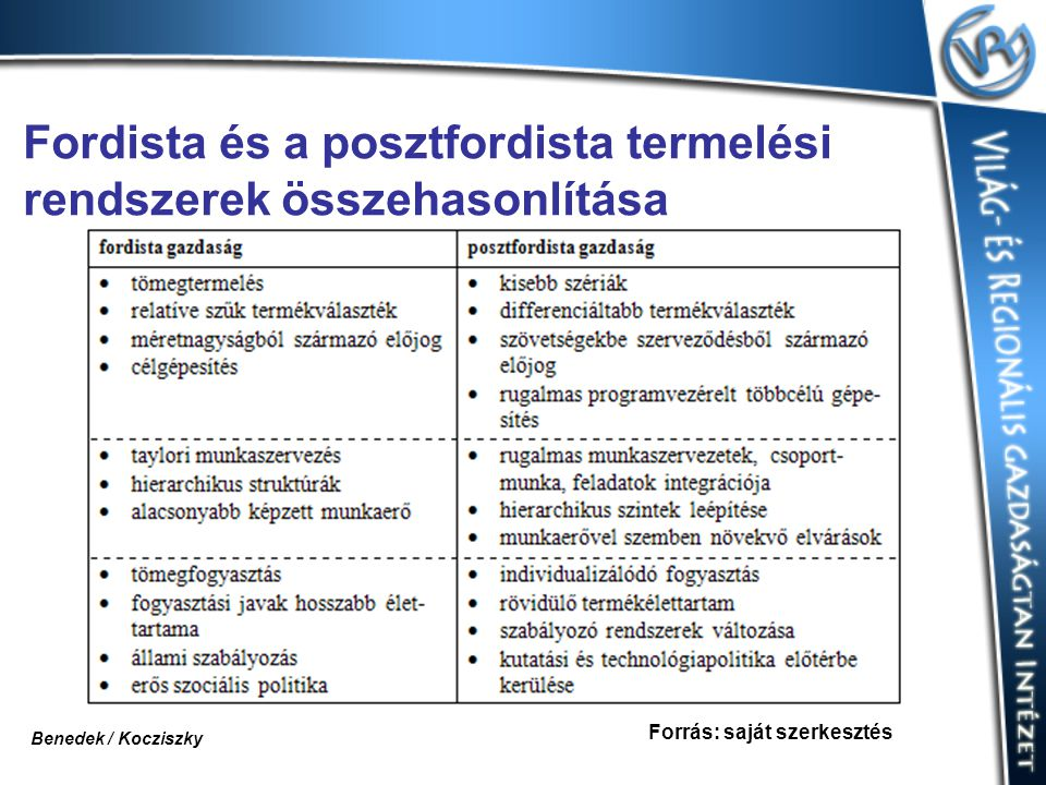 Fordista és a posztfordista termelési rendszerek összehasonlítása Forrás: saját szerkesztés Benedek / Kocziszky