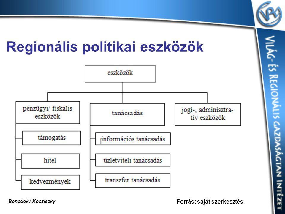 Regionális politikai eszközök Forrás: saját szerkesztés Benedek / Kocziszky