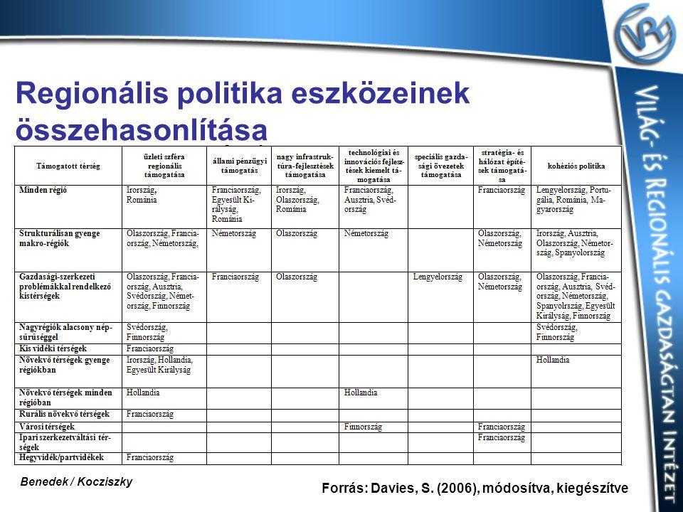 Regionális politika eszközeinek összehasonlítása Forrás: Davies, S.