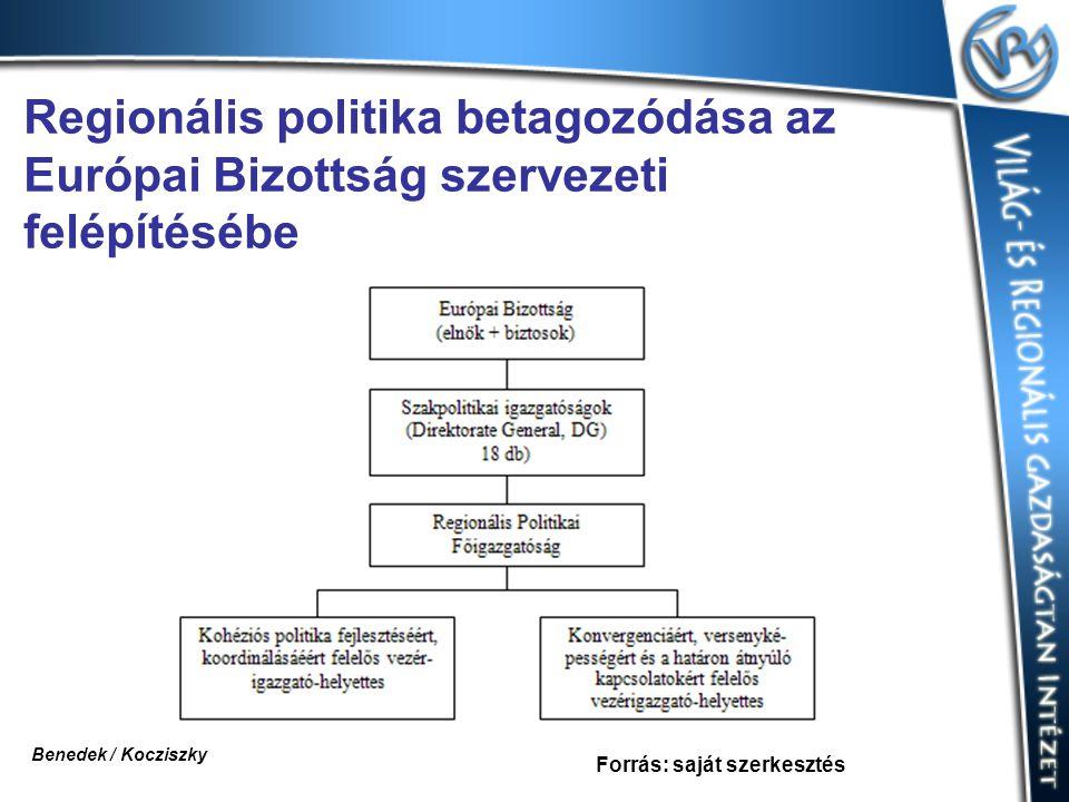 Regionális politika betagozódása az Európai Bizottság szervezeti felépítésébe Forrás: saját szerkesztés Benedek / Kocziszky