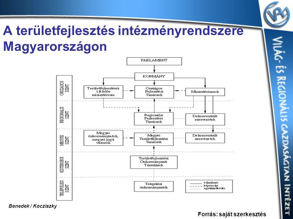 A területfejlesztés intézményrendszere Magyarországon Forrás: saját szerkesztés Benedek / Kocziszky