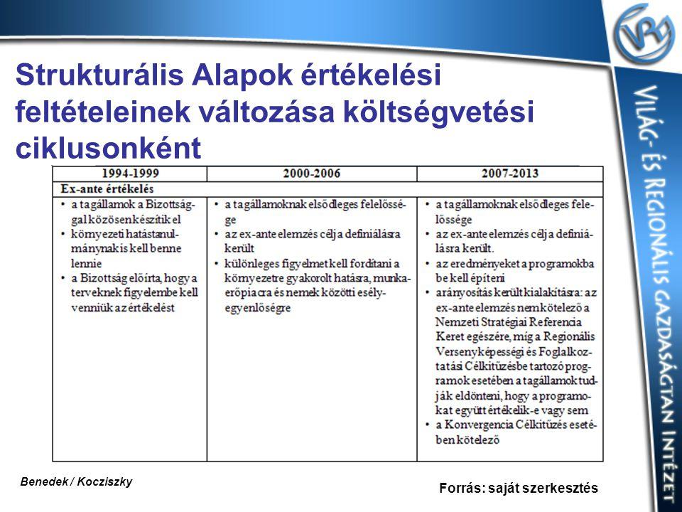 Strukturális Alapok értékelési feltételeinek változása költségvetési ciklusonként Forrás: saját szerkesztés Benedek / Kocziszky