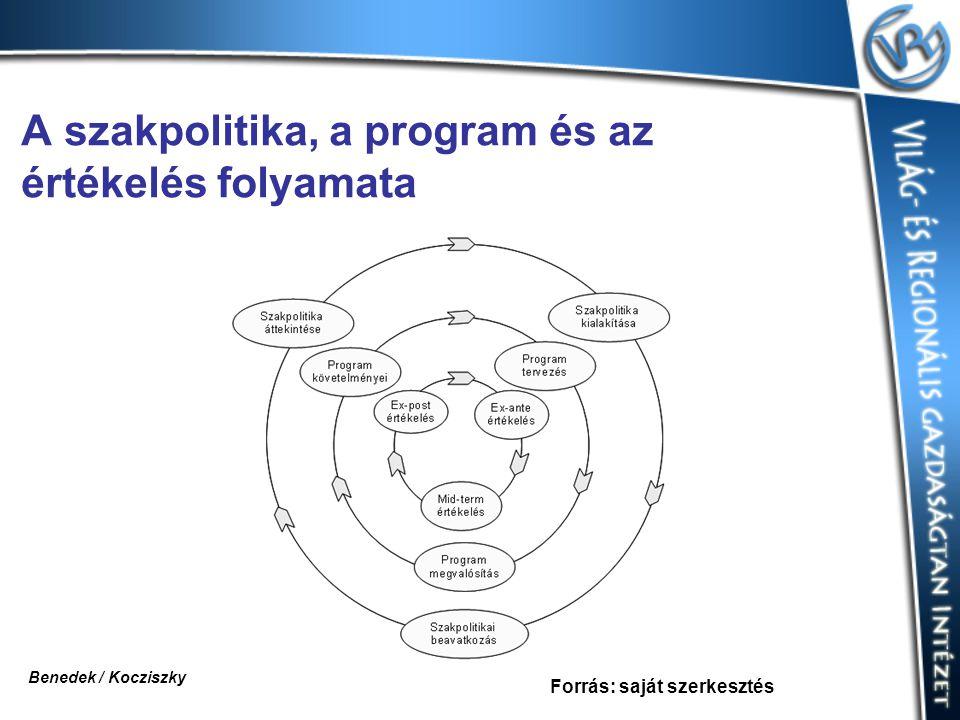 A szakpolitika, a program és az értékelés folyamata Forrás: saját szerkesztés Benedek / Kocziszky
