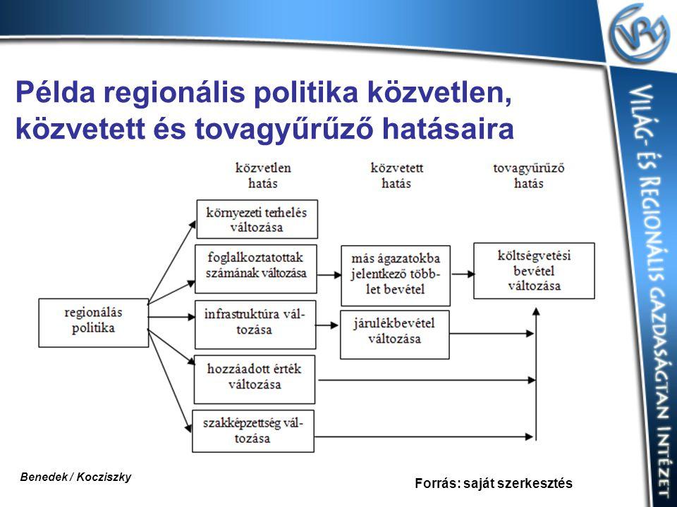 Példa regionális politika közvetlen, közvetett és tovagyűrűző hatásaira Forrás: saját szerkesztés Benedek / Kocziszky
