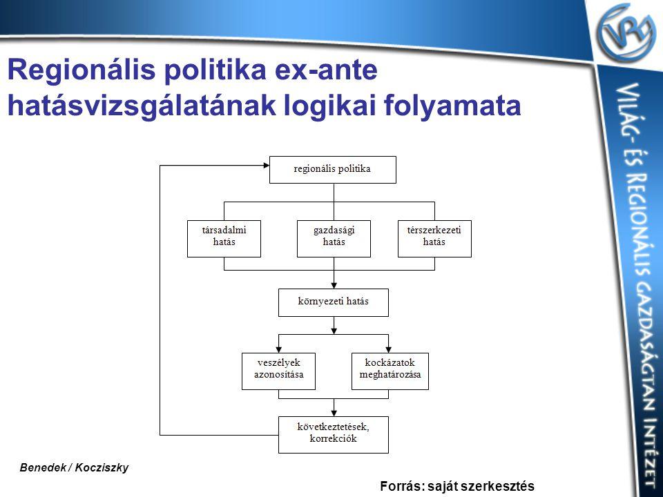 Regionális politika ex-ante hatásvizsgálatának logikai folyamata Forrás: saját szerkesztés Benedek / Kocziszky