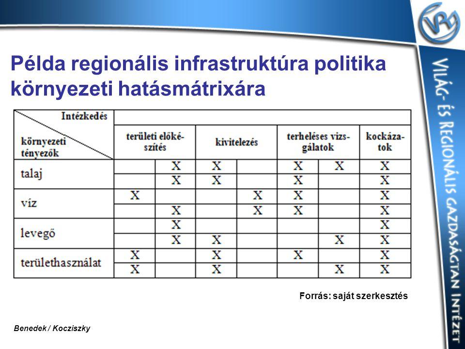 Példa regionális infrastruktúra politika környezeti hatásmátrixára Forrás: saját szerkesztés Benedek / Kocziszky