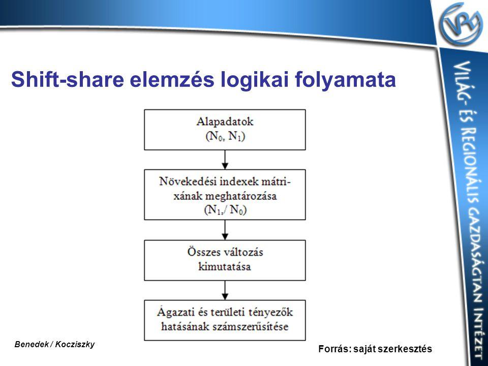 Shift-share elemzés logikai folyamata Forrás: saját szerkesztés Benedek / Kocziszky