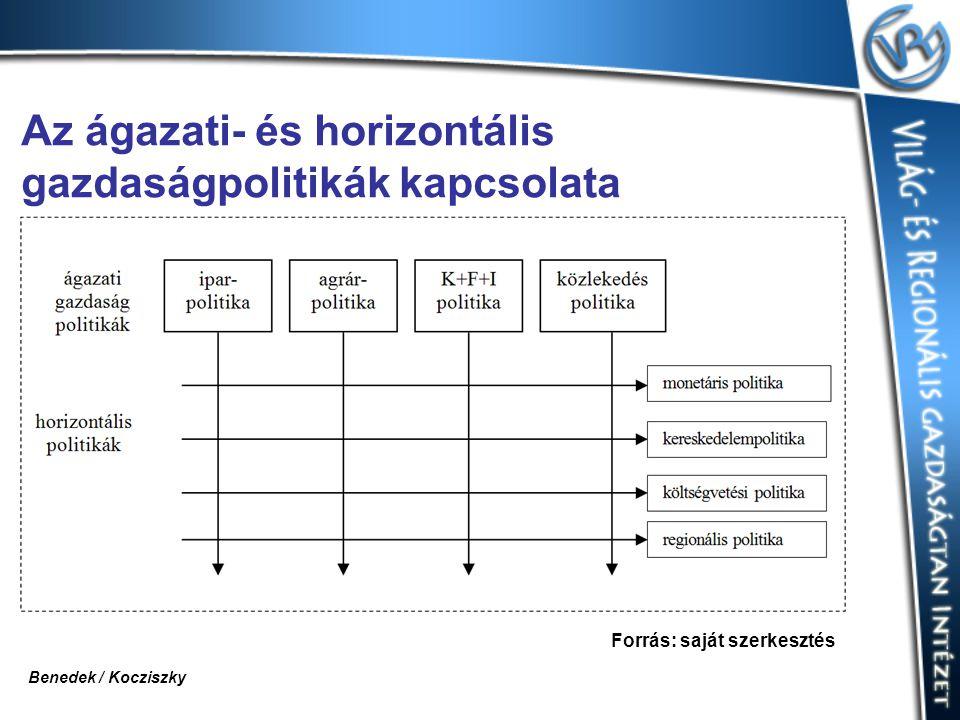 Az ágazati- és horizontális gazdaságpolitikák kapcsolata Forrás: saját szerkesztés Benedek / Kocziszky