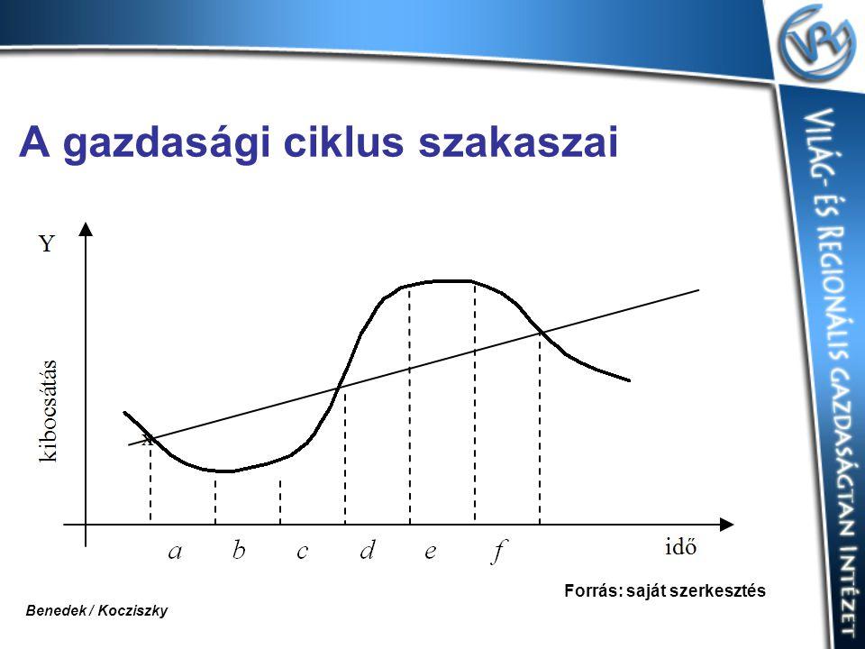 A gazdasági ciklus szakaszai Forrás: saját szerkesztés Benedek / Kocziszky