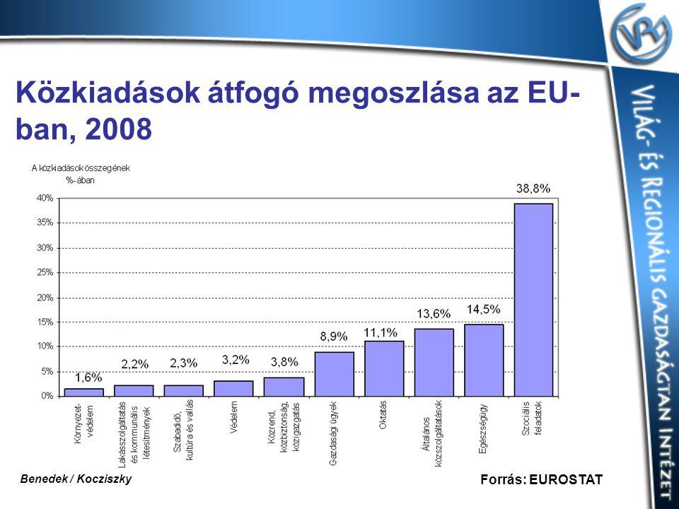 Közkiadások átfogó megoszlása az EU- ban, 2008 Forrás: EUROSTAT Benedek / Kocziszky