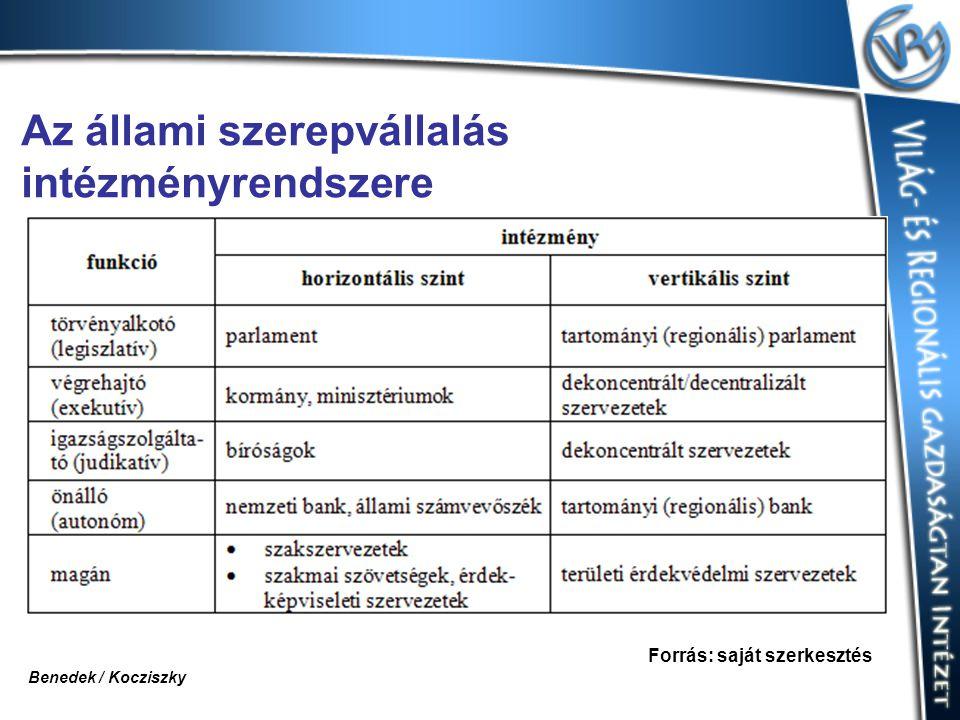 Az állami szerepvállalás intézményrendszere Forrás: saját szerkesztés Benedek / Kocziszky