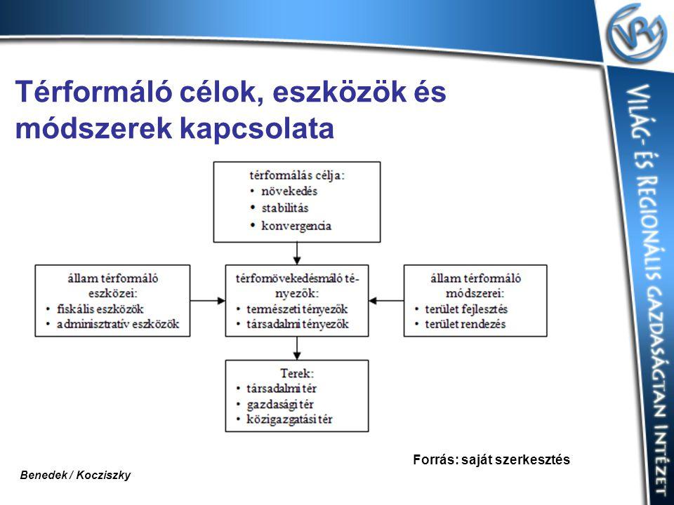 Térformáló célok, eszközök és módszerek kapcsolata Forrás: saját szerkesztés Benedek / Kocziszky