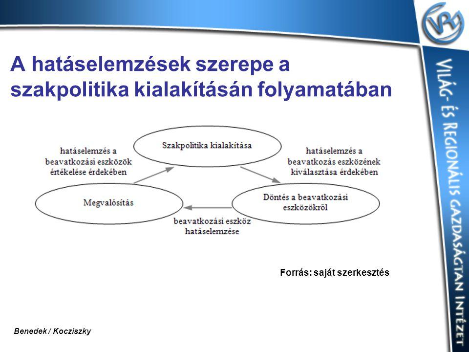 A hatáselemzések szerepe a szakpolitika kialakításán folyamatában Forrás: saját szerkesztés Benedek / Kocziszky