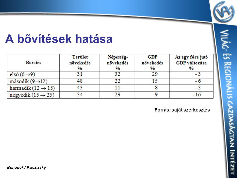 A bővítések hatása Forrás: saját szerkesztés Benedek / Kocziszky
