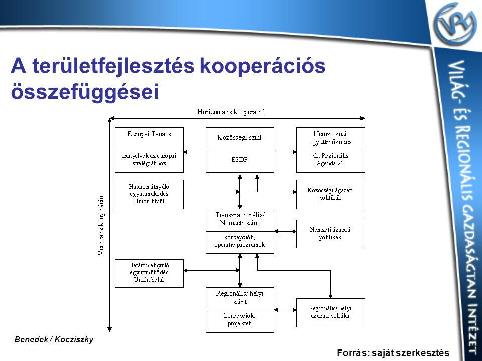 A területfejlesztés kooperációs összefüggései Forrás: saját szerkesztés Benedek / Kocziszky