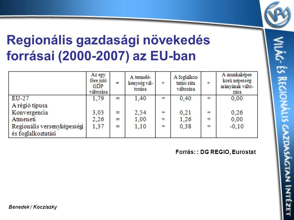 Regionális gazdasági növekedés forrásai (2000-2007) az EU-ban Forrás: : DG REGIO, Eurostat Benedek / Kocziszky