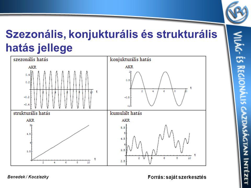 Szezonális, konjukturális és strukturális hatás jellege Forrás: saját szerkesztés Benedek / Kocziszky