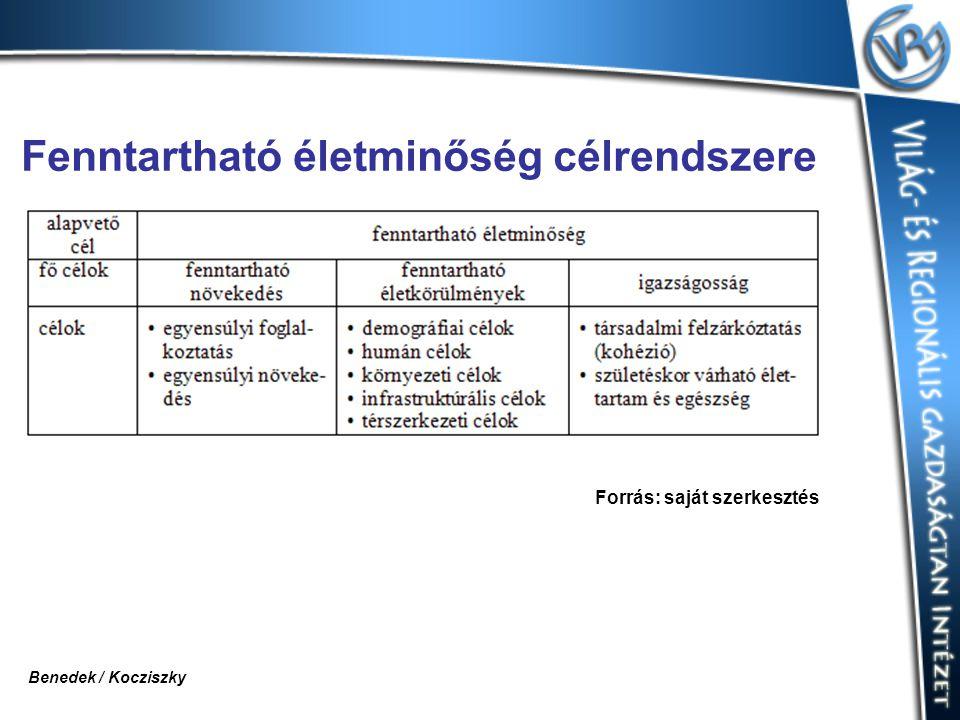 Fenntartható életminőség célrendszere Forrás: saját szerkesztés Benedek / Kocziszky