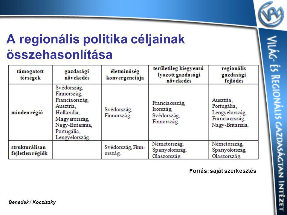 A regionális politika céljainak összehasonlítása Forrás: saját szerkesztés Benedek / Kocziszky