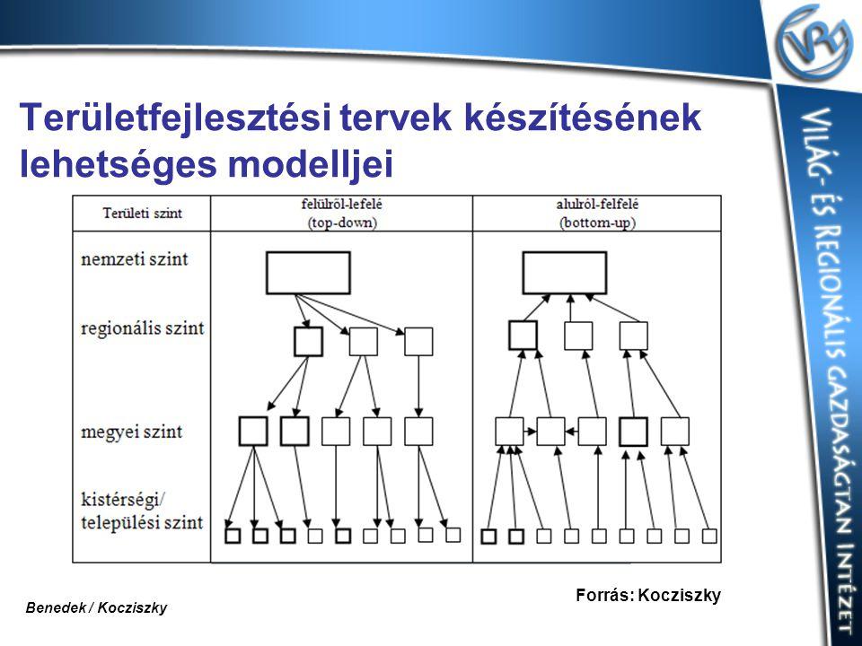 Területfejlesztési tervek készítésének lehetséges modelljei Forrás: Kocziszky Benedek / Kocziszky