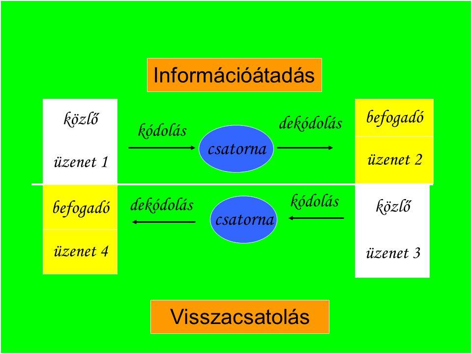 Információátadás közlő üzenet 1 befogadó üzenet 4 kódolás csatorna befogadó üzenet 2 közlő üzenet 3 csatorna dekódolás kódolás dekódolás Visszacsatolá