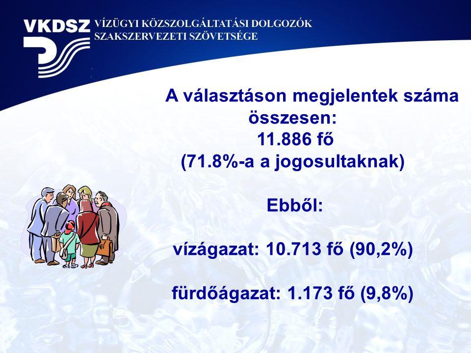 A választáson megjelentek száma összesen: 11.886 fő (71.8%-a a jogosultaknak) Ebből: vízágazat: 10.713 fő (90,2%) fürdőágazat: 1.173 fő (9,8%)
