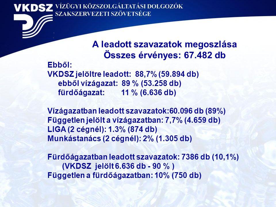 A leadott szavazatok megoszlása Összes érvényes: 67.482 db Ebből: VKDSZ jelöltre leadott: 88,7% (59.894 db) ebből vízágazat: 89 % (53.258 db) fürdőága
