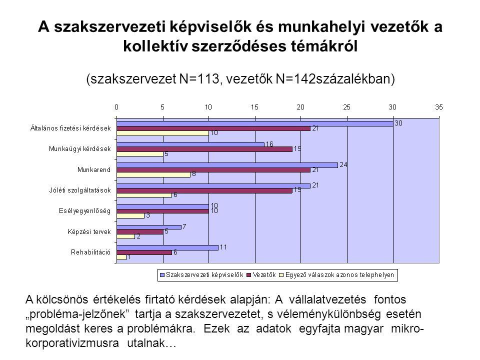 A szakszervezeti képviselők és munkahelyi vezetők a kollektív szerződéses témákról (szakszervezet N=113, vezetők N=142százalékban) A kölcsönös értékel
