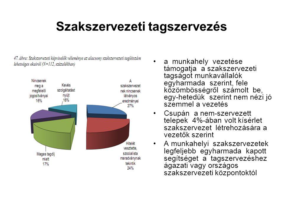 Szakszervezeti tagszervezés a munkahely vezetése támogatja a szakszervezeti tagságot munkavállalók egyharmada szerint, fele közömbösségről számolt be,